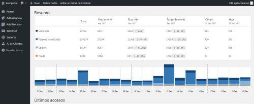 Numero do painel de controle de visitas do site nos últimos 20 dias.