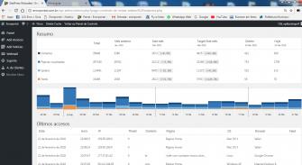 eronportal.com.br está bombando – Confira no painel do controle de visitas.