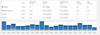ERON PORTAL CONTINUA EM ALTA – Veja no gráfico os números dos últimos 20 dias